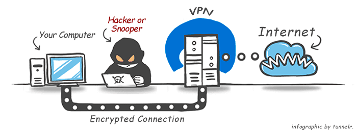 how-does-a-vpn-security